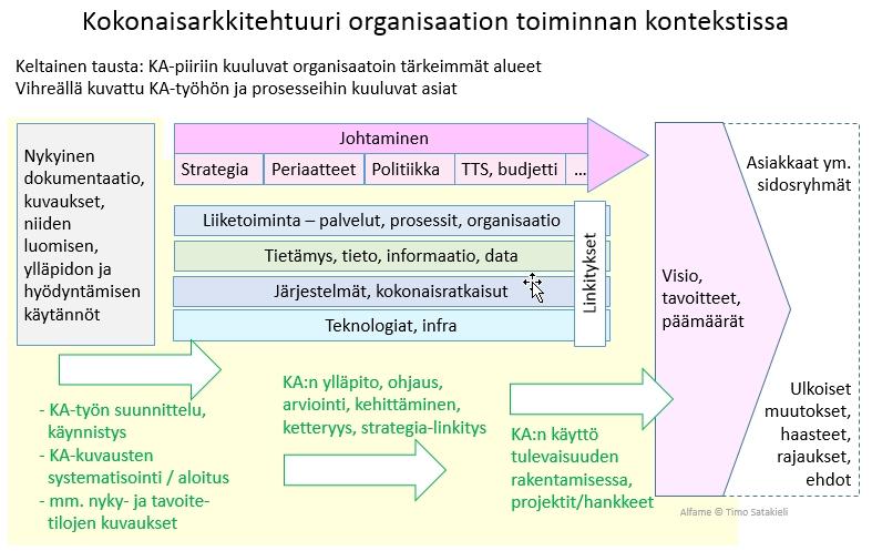 Kokonaisarkkitehtuuri organisaation toiminnan kontekstissa