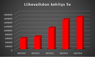 Alfame_Systems_Oy_liikevaihdon_kehitys_2010-2014