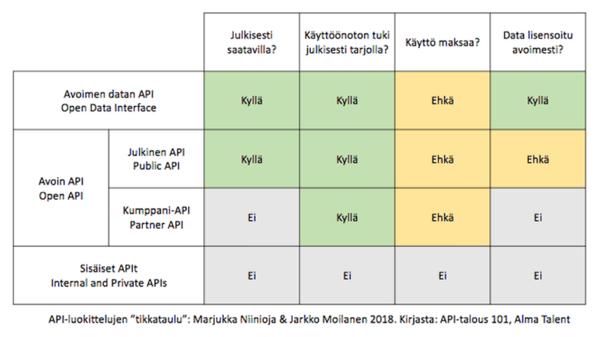 API-luokittelujen tikkataulu